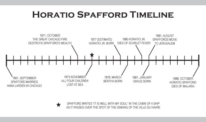Horatio-Spafford-Timeline